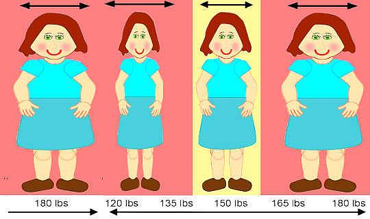 Hoe dieet jou liggaam aanmoedig om verlore gewig te vervang
